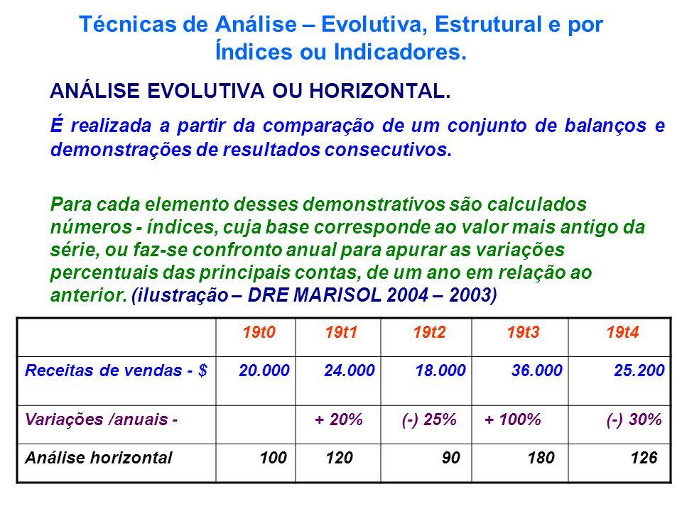 Técnicas de Análise – Evolutiva, Estrutural e por Índices ou Indicadores. ANÁLISE EVOLUTIVA OU HORIZONTAL. É realizada a partir da comparação de um co