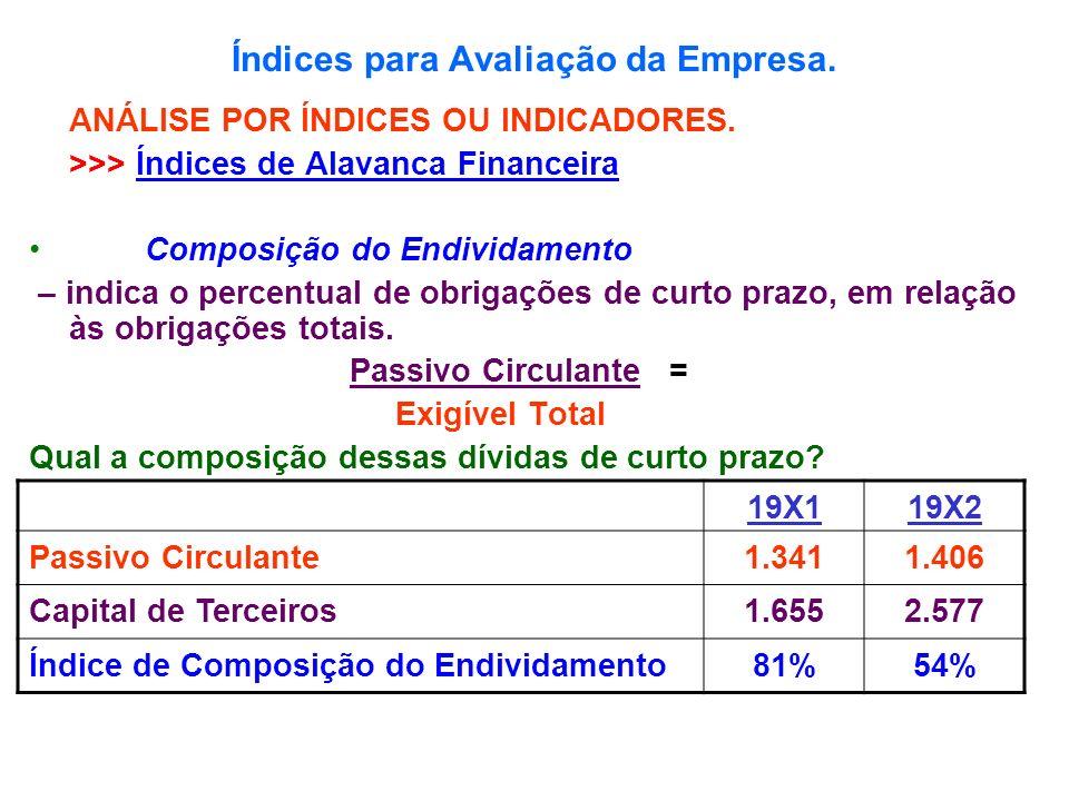 Índices para Avaliação da Empresa. ANÁLISE POR ÍNDICES OU INDICADORES. >>> Índices de Alavanca Financeira Composição do Endividamento – indica o perce