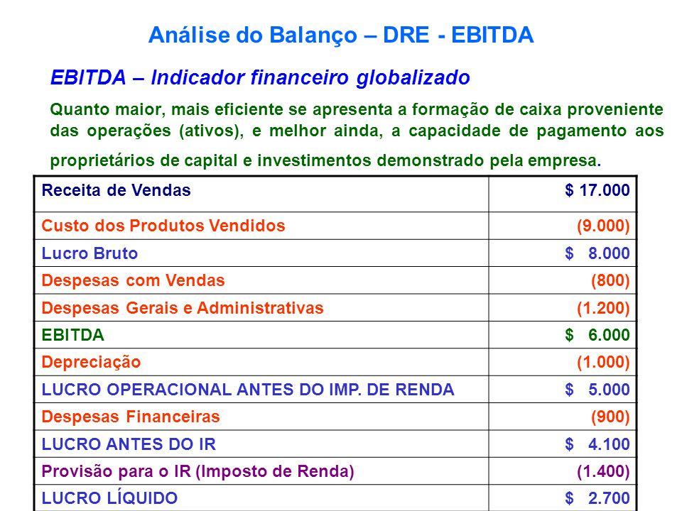 Análise do Balanço – DRE - EBITDA EBITDA – Indicador financeiro globalizado Quanto maior, mais eficiente se apresenta a formação de caixa proveniente