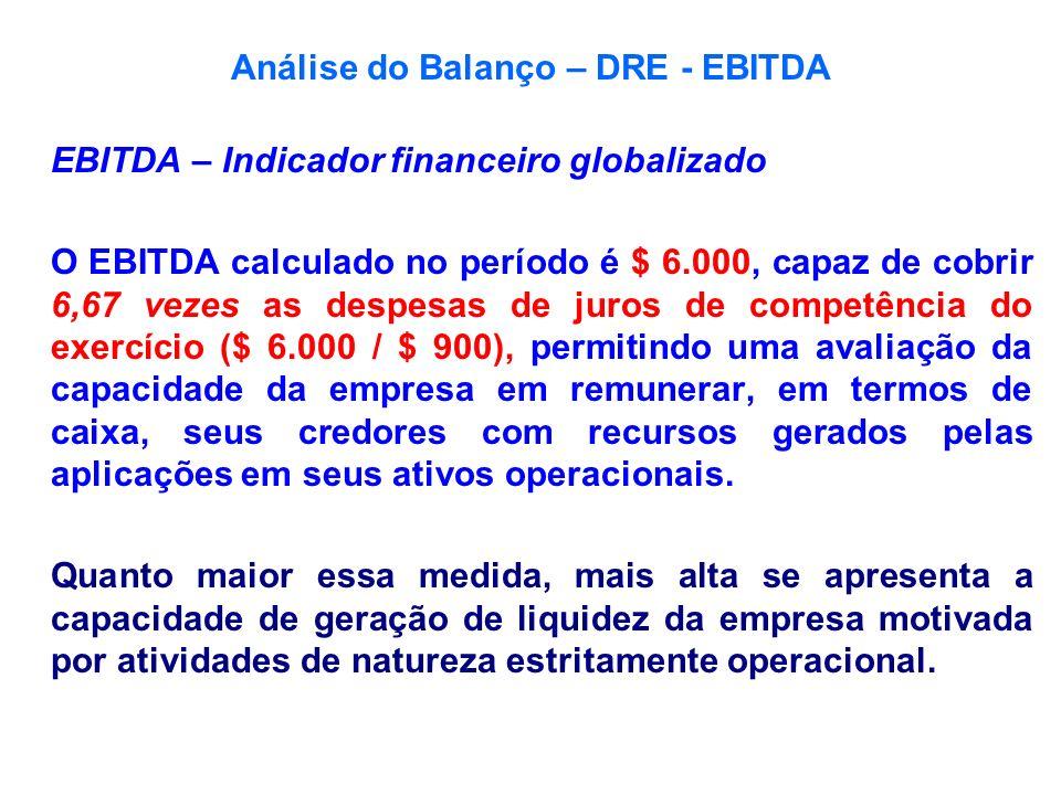 Análise do Balanço – DRE - EBITDA EBITDA – Indicador financeiro globalizado O EBITDA calculado no período é $ 6.000, capaz de cobrir 6,67 vezes as des