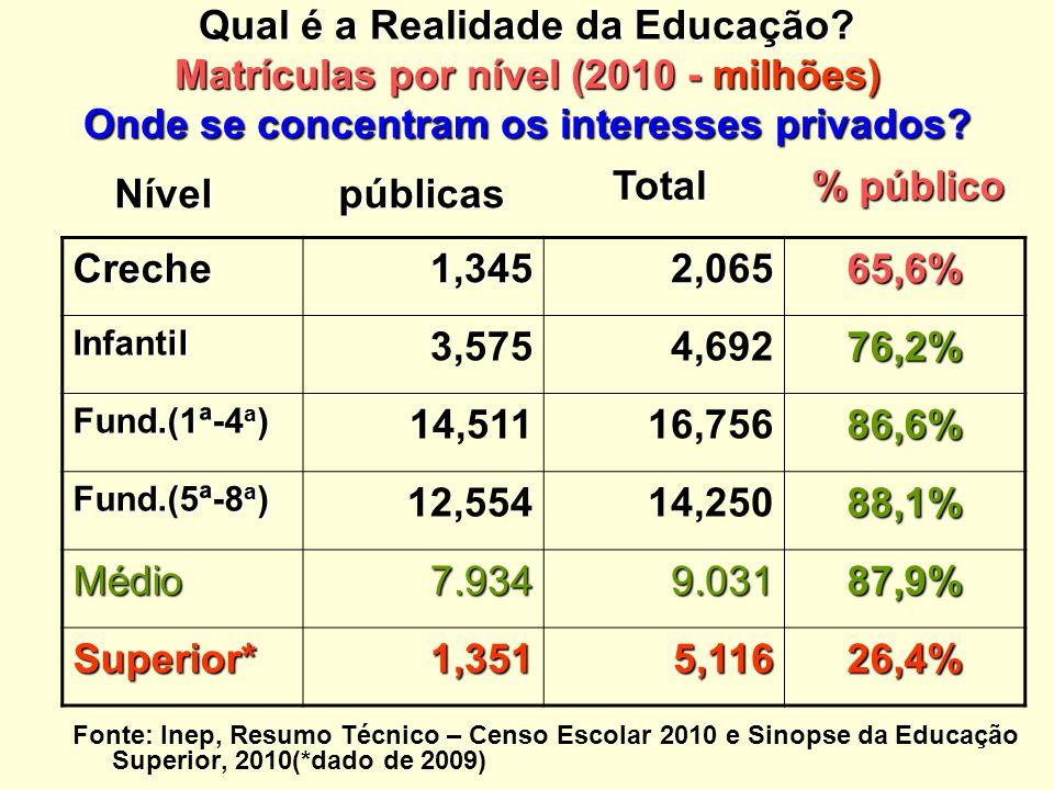 Qual é a Realidade da Educação.