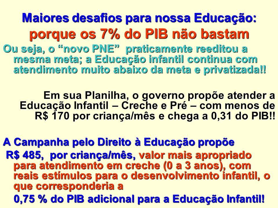 Maiores desafios para nossa Educação: porque os 7% do PIB não bastam Ou seja, o novo PNE praticamente reeditou a mesma meta; a Educação infantil continua com atendimento muito abaixo da meta e privatizada!.