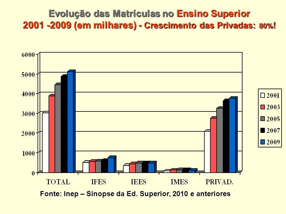 Evolução das Matrículas no Ensino Superior 2001 -2009 (em milhares) - Crescimento das Privadas: 80% .