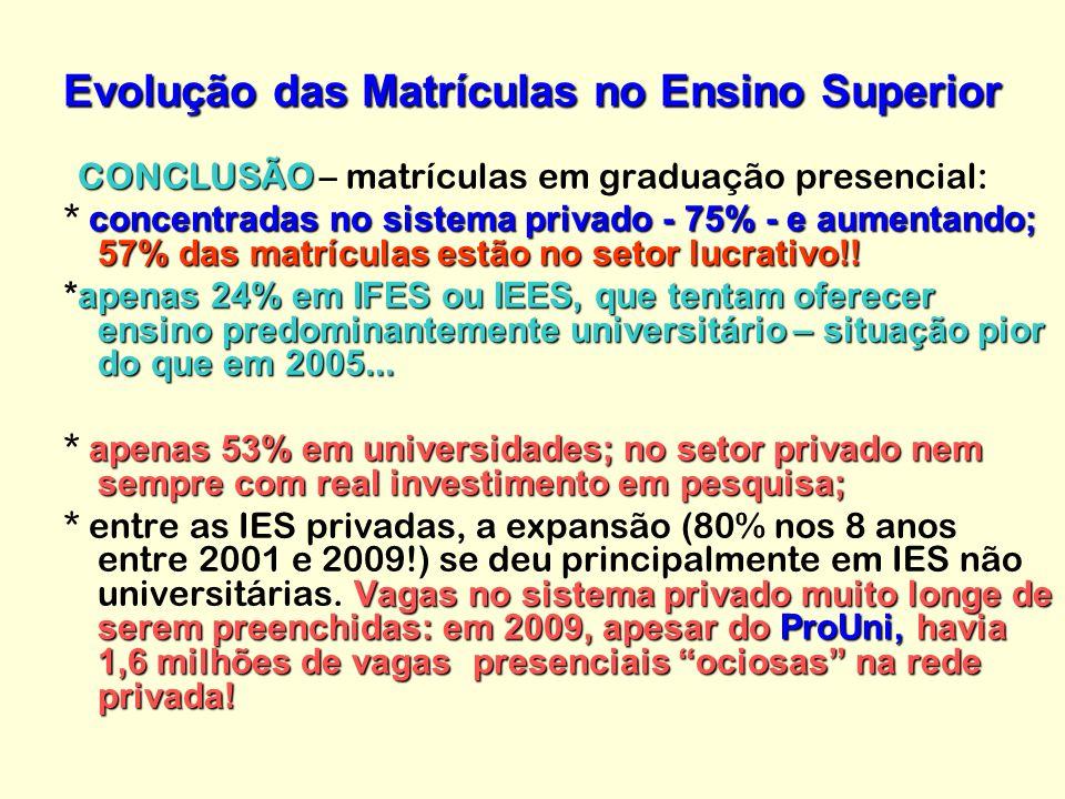 Evolução das Matrículas no Ensino Superior CONCLUSÃO CONCLUSÃO – matrículas em graduação presencial: concentradas no sistema privado - 75% - e aumentando; 57% das matrículas estão no setor lucrativo!.