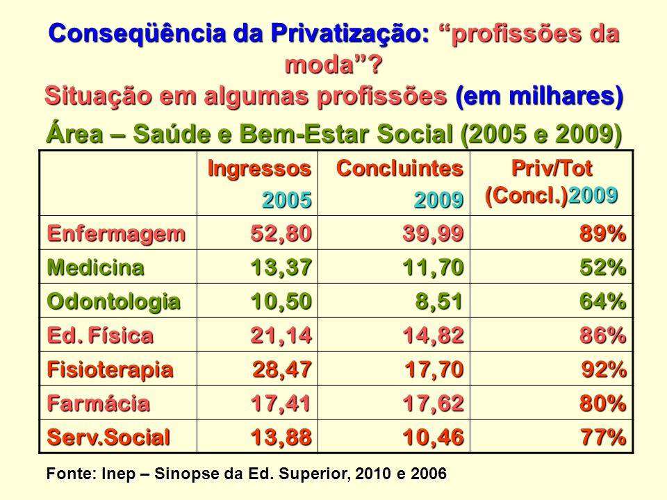 Conseqüência da Privatização: profissões da moda.