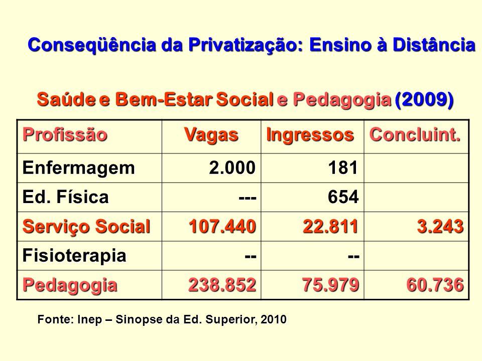 Conseqüência da Privatização: Ensino à Distância Saúde e Bem-Estar Social e Pedagogia (2009) ProfissãoVagasIngressosConcluint.
