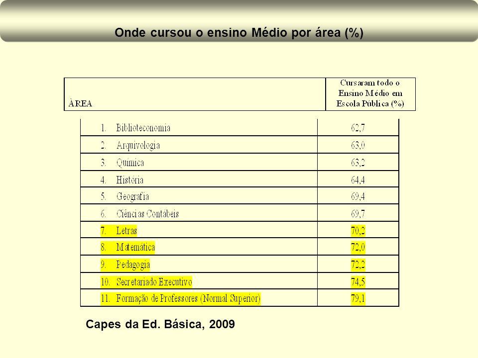 Onde cursou o ensino Médio por área (%) Capes da Ed. Básica, 2009
