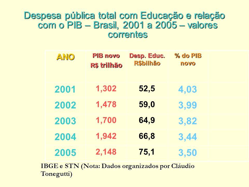 Despesa pública total com Educação e relação com o PIB – Brasil, 2001 a 2005 – valores correntes IBGE e STN (Nota: Dados organizados por Cláudio Tonegutti) IBGE e STN (Nota: Dados organizados por Cláudio Tonegutti) 3,50 75,12,148 2005 3,44 66,81,942 2004 3,82 64,91,700 2003 3,99 59,01,478 2002 4,03 52,51,302 2001 % do PIB novo Desp.