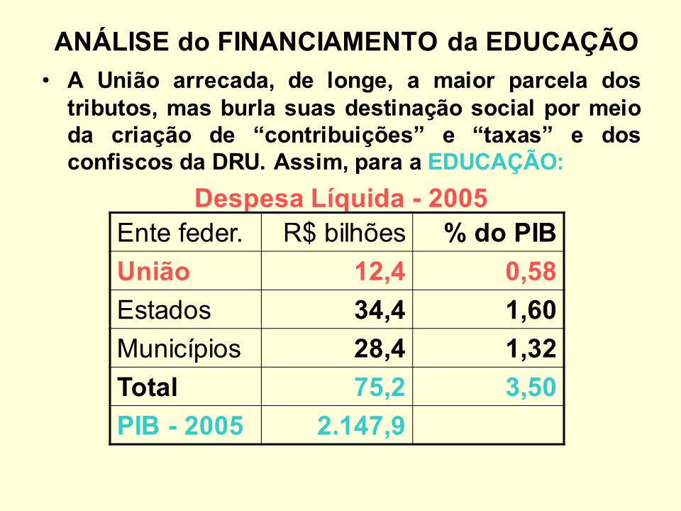 ANÁLISE do FINANCIAMENTO da EDUCAÇÃO A União arrecada, de longe, a maior parcela dos tributos, mas burla suas destinação social por meio da criação de contribuições e taxas e dos confiscos da DRU.