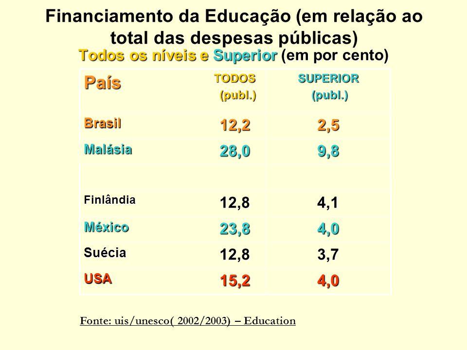 Financiamento da Educação (em relação ao total das despesas públicas) Todos os níveis e Superior (em por cento) 4,015,2USA 3,712,8Suécia 4,023,8México 4,112,8Finlândia 9,828,0Malásia 2,512,2BrasilSUPERIOR (publ.) (publ.)TODOS País Fonte: uis/unesco( 2002/2003) – Education