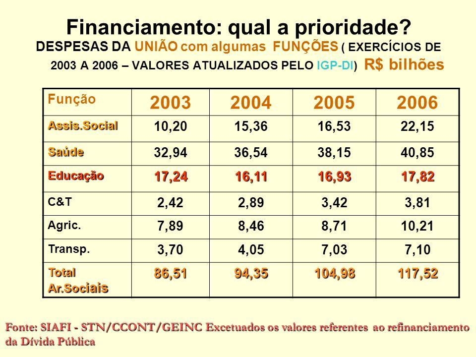Financiamento: qual a prioridade.