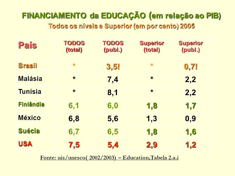 FINANCIAMENTO da EDUCAÇÃO ( em relação ao PIB) Todos os níveis e Superior (em por cento) 2005 1,22,95,47,5USA 1,61,86,56,7Suécia 0,91,35,66,8México 1,71,86,06,1Finlândia 2,2*8,1*Tunísia 2,2*7,4*Malásia 0,7!*3,5!*Brasil Superior (publ.) Superior (total) TODOS (publ.) TODOS (total) País Fonte: uis/unesco( 2002/2003) – Education,Tabela 2.a.i