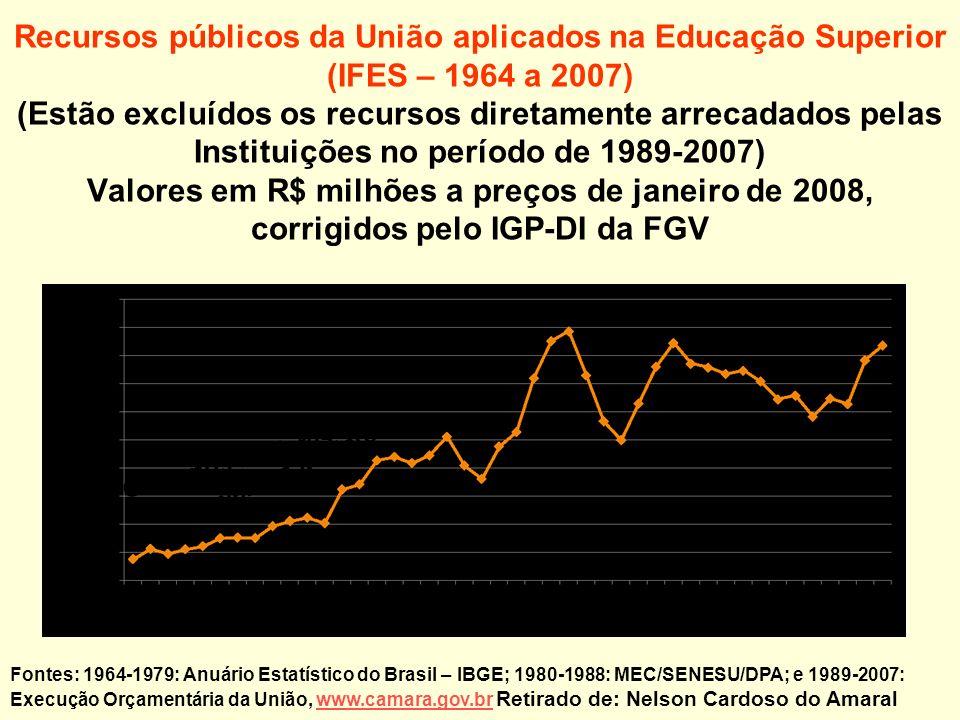 Recursos públicos da União aplicados na Educação Superior (IFES – 1964 a 2007) (Estão excluídos os recursos diretamente arrecadados pelas Instituições no período de 1989-2007) Valores em R$ milhões a preços de janeiro de 2008, corrigidos pelo IGP-DI da FGV Fontes: 1964-1979: Anuário Estatístico do Brasil – IBGE; 1980-1988: MEC/SENESU/DPA; e 1989-2007: Execução Orçamentária da União, www.camara.gov.br Retirado de: Nelson Cardoso do Amaralwww.camara.gov.br Governos Militares