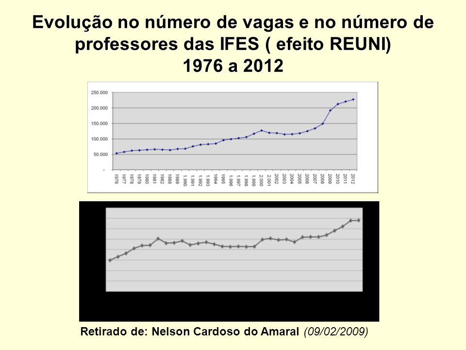 Evolução no número de vagas e no número de professores das IFES ( efeito REUNI) 1976 a 2012 Retirado de: Nelson Cardoso do Amaral (09/02/2009)