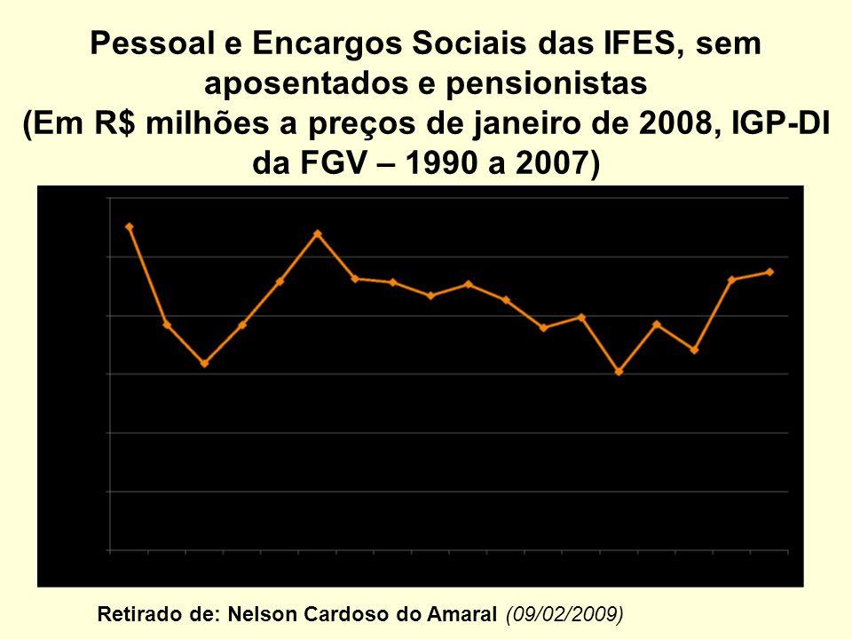 Pessoal e Encargos Sociais das IFES, sem aposentados e pensionistas (Em R$ milhões a preços de janeiro de 2008, IGP-DI da FGV – 1990 a 2007) Retirado de: Nelson Cardoso do Amaral (09/02/2009)
