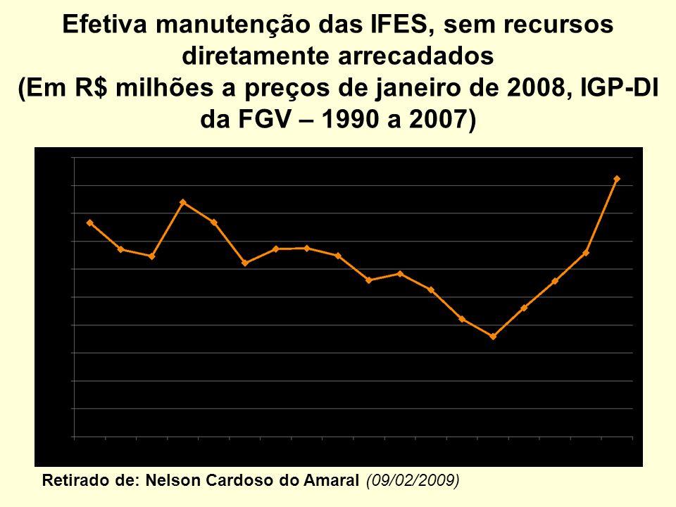 Efetiva manutenção das IFES, sem recursos diretamente arrecadados (Em R$ milhões a preços de janeiro de 2008, IGP-DI da FGV – 1990 a 2007) Retirado de: Nelson Cardoso do Amaral (09/02/2009)