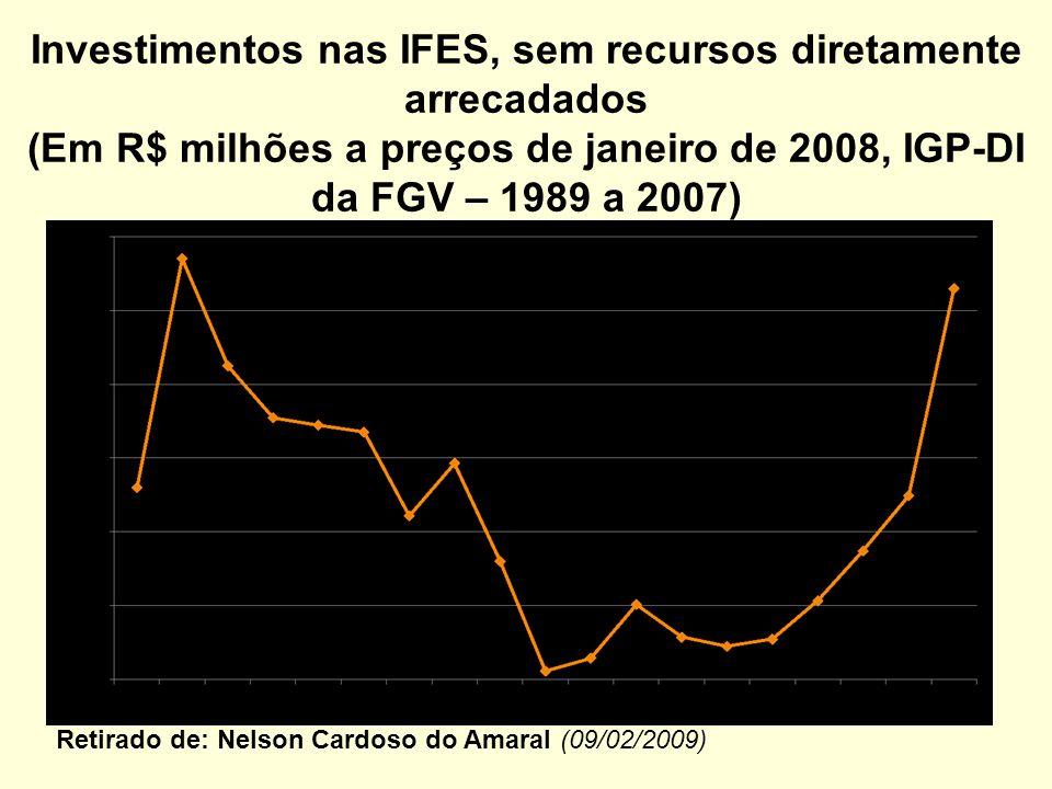 Investimentos nas IFES, sem recursos diretamente arrecadados (Em R$ milhões a preços de janeiro de 2008, IGP-DI da FGV – 1989 a 2007) Retirado de: Nelson Cardoso do Amaral (09/02/2009)