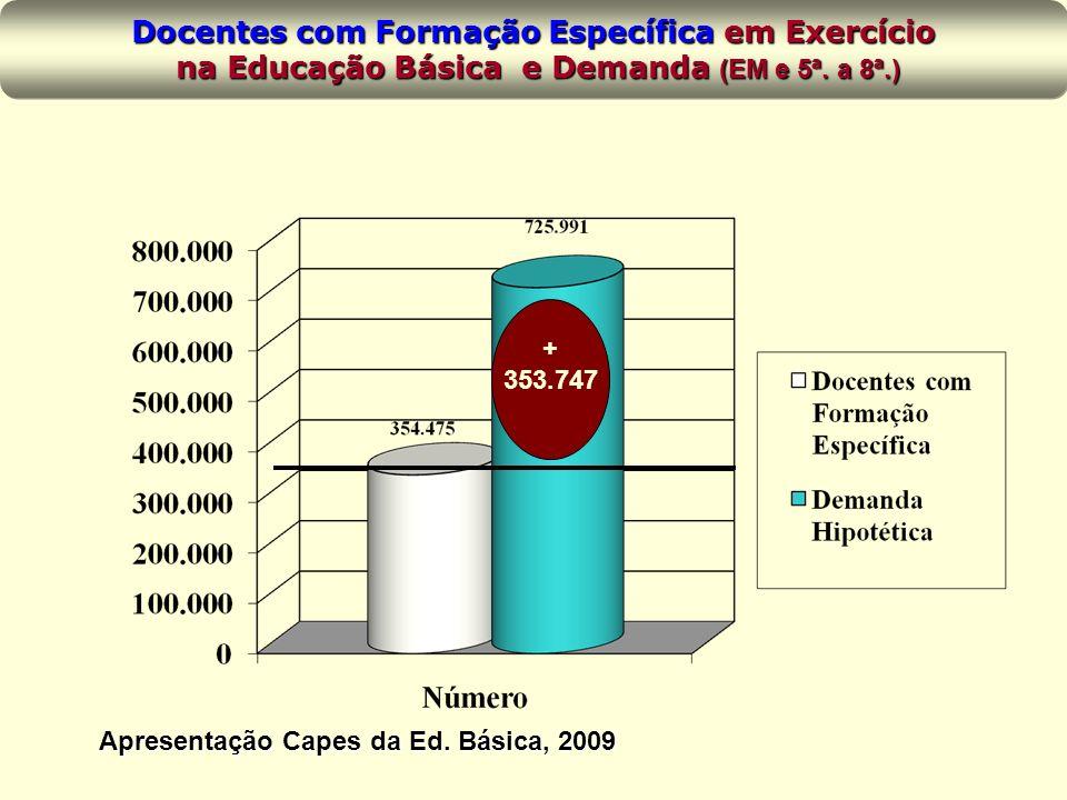 Docentes com Formação Específica em Exercício na Educação Básica e Demanda (EM e 5ª.