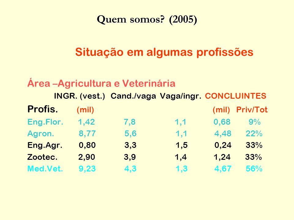 Situação em algumas profissões Área –Agricultura e Veterinária INGR.