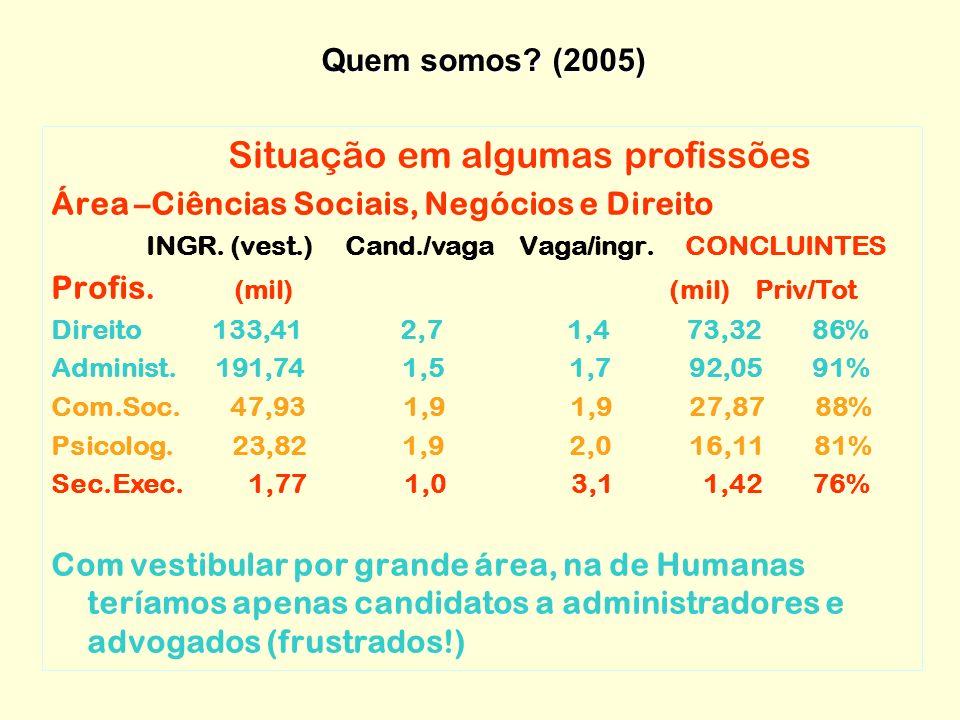 Situação em algumas profissões Área –Ciências Sociais, Negócios e Direito INGR.