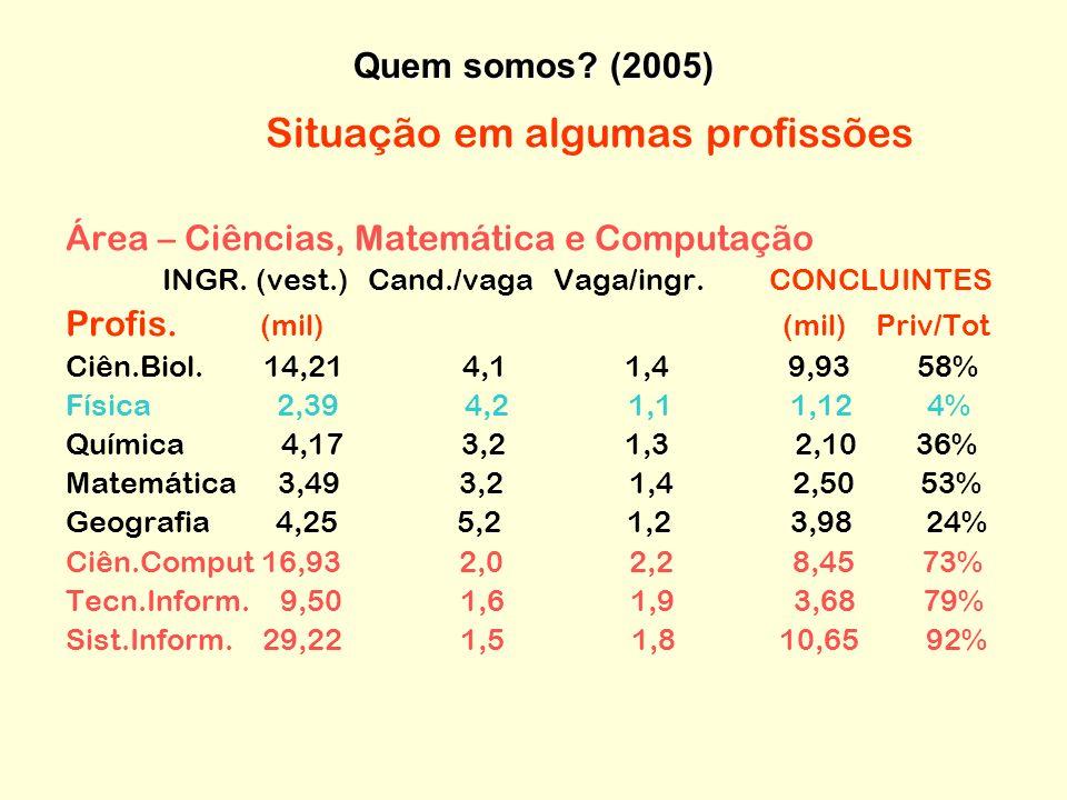 Situação em algumas profissões Área – Ciências, Matemática e Computação INGR.