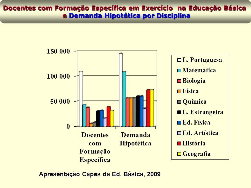 Docentes com Formação Específica em Exercício na Educação Básica e Demanda Hipotética por Disciplina e Demanda Hipotética por Disciplina Apresentação Capes da Ed.