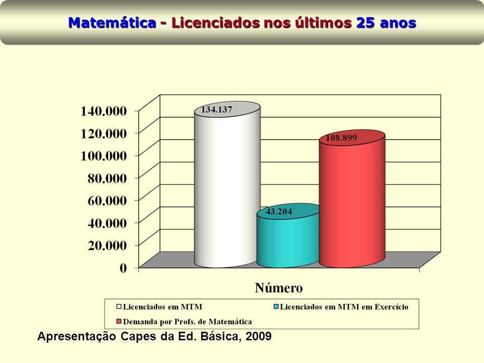 Matemática - Licenciados nos últimos 25 anos Apresentação Capes da Ed. Básica, 2009
