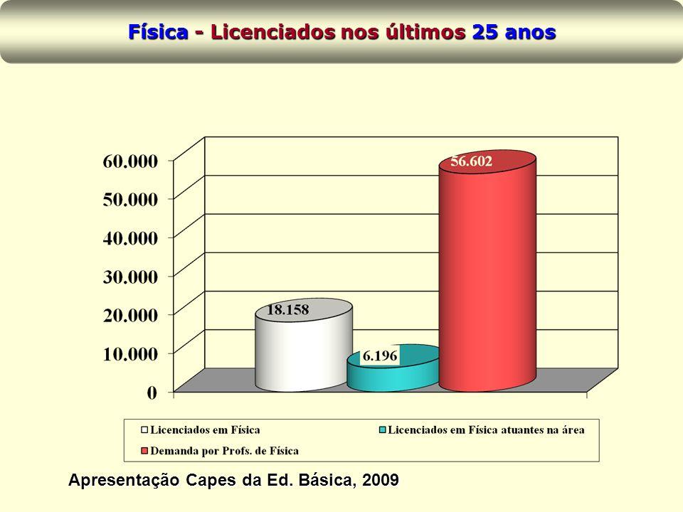 Física - Licenciados nos últimos 25 anos Apresentação Capes da Ed. Básica, 2009