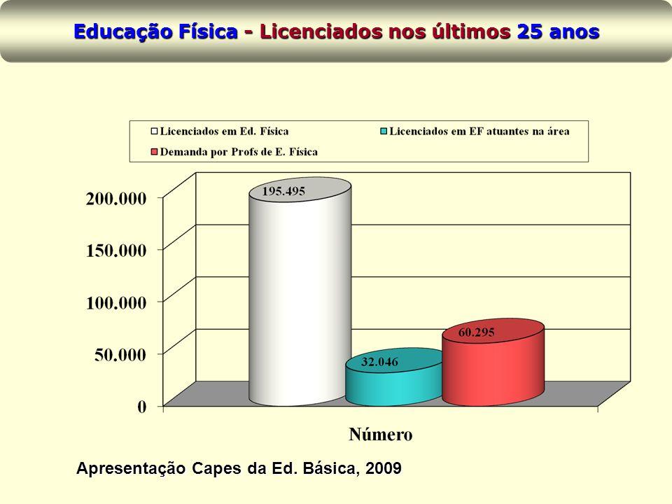 Educação Física - Licenciados nos últimos 25 anos Apresentação Capes da Ed. Básica, 2009