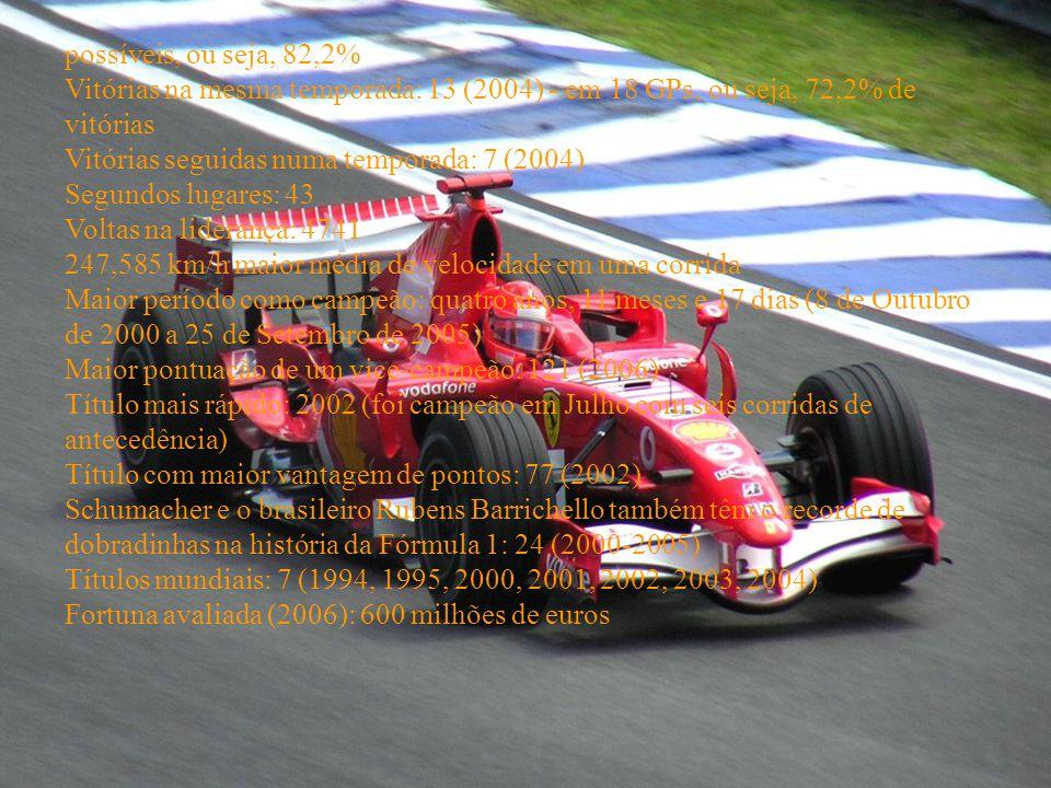possíveis, ou seja, 82,2% Vitórias na mesma temporada: 13 (2004) - em 18 GPs, ou seja, 72,2% de vitórias Vitórias seguidas numa temporada: 7 (2004) Segundos lugares: 43 Voltas na liderança: 4741 247,585 km/h maior média de velocidade em uma corrida Maior período como campeão: quatro anos, 11 meses e 17 dias (8 de Outubro de 2000 a 25 de Setembro de 2005) Maior pontuação de um vice-campeão: 121 (2006) Título mais rápido: 2002 (foi campeão em Julho com seis corridas de antecedência) Título com maior vantagem de pontos: 77 (2002) Schumacher e o brasileiro Rubens Barrichello também têm o recorde de dobradinhas na história da Fórmula 1: 24 (2000-2005) Títulos mundiais: 7 (1994, 1995, 2000, 2001, 2002, 2003, 2004) Fortuna avaliada (2006): 600 milhões de euros