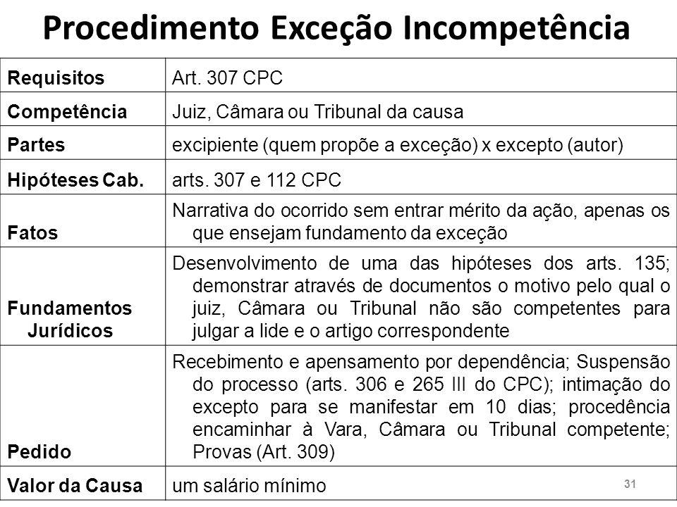 Procedimento Exceção Incompetência RequisitosArt.