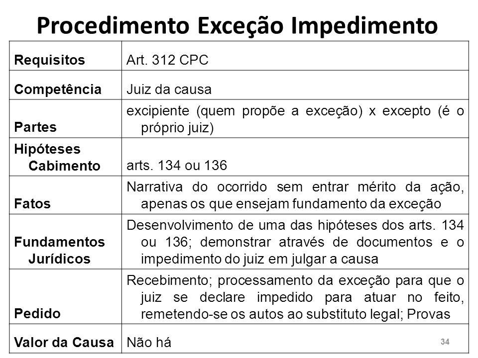 Procedimento Exceção Impedimento RequisitosArt.