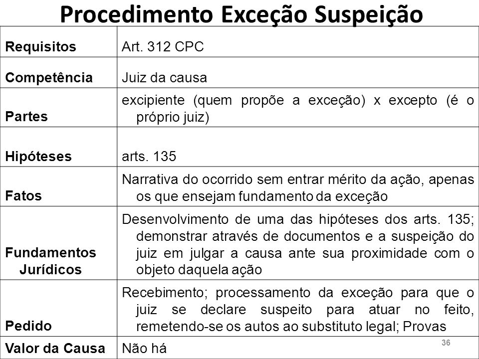 Procedimento Exceção Suspeição RequisitosArt.