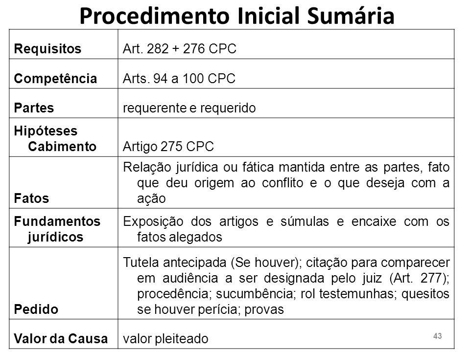 Procedimento Inicial Sumária RequisitosArt.282 + 276 CPC CompetênciaArts.