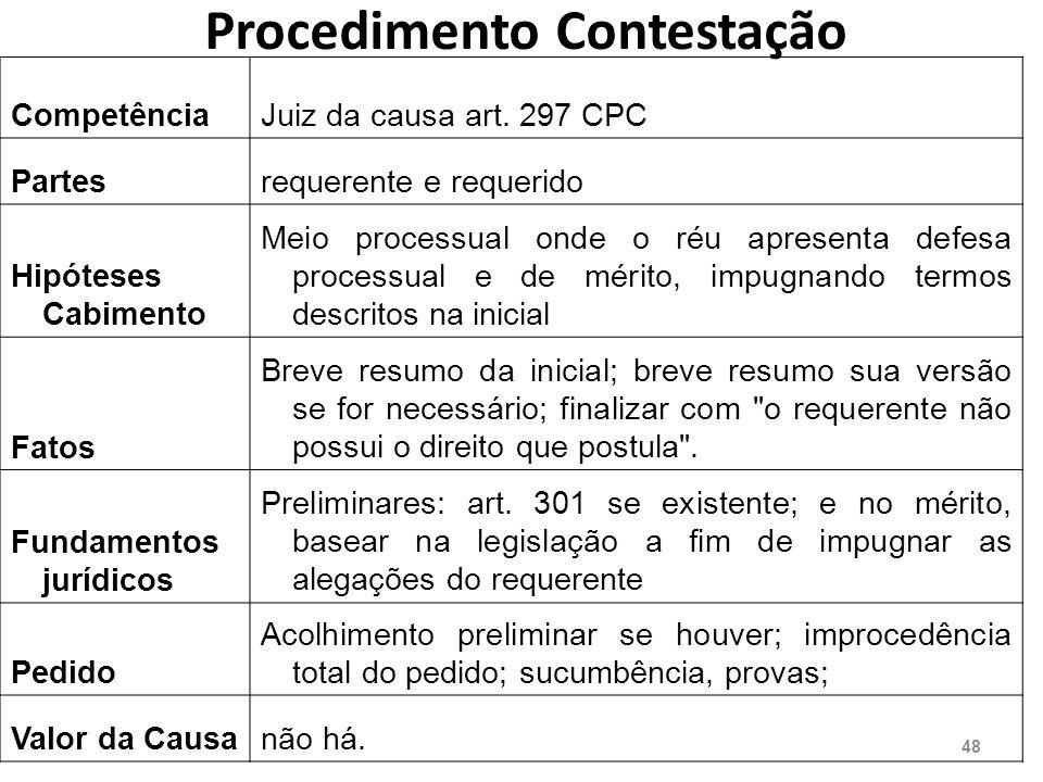 Procedimento Contestação CompetênciaJuiz da causa art.