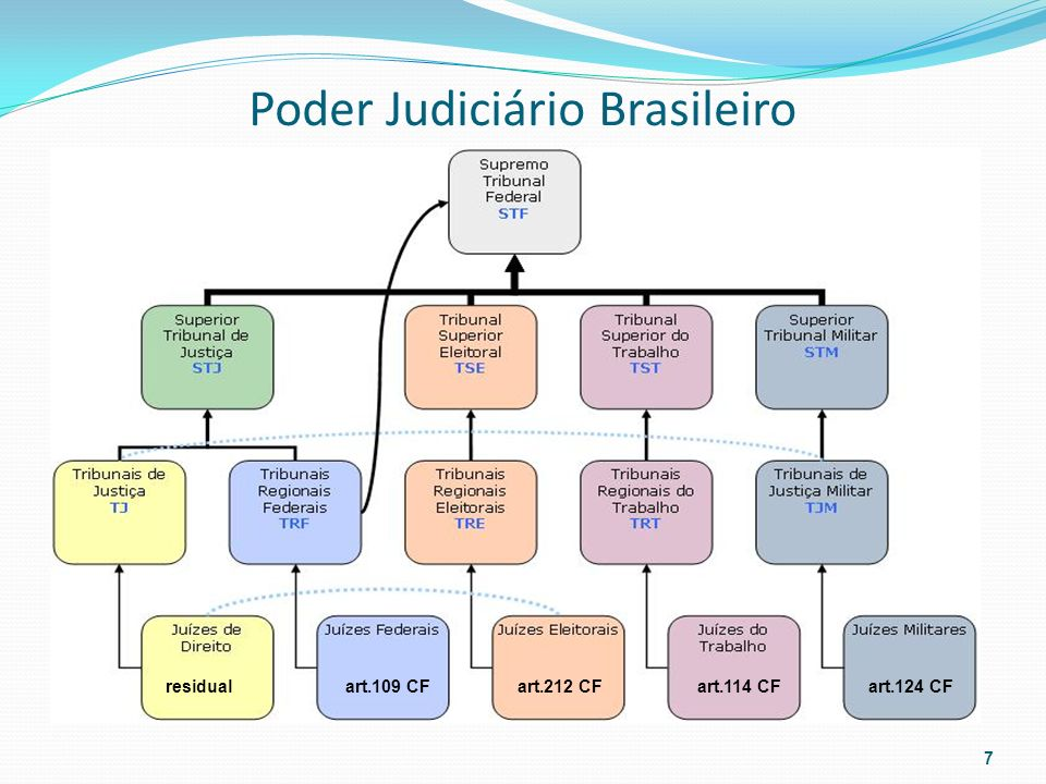 Poder Judiciário Brasileiro 7 residualart.109 CFart.212 CFart.114 CFart.124 CF