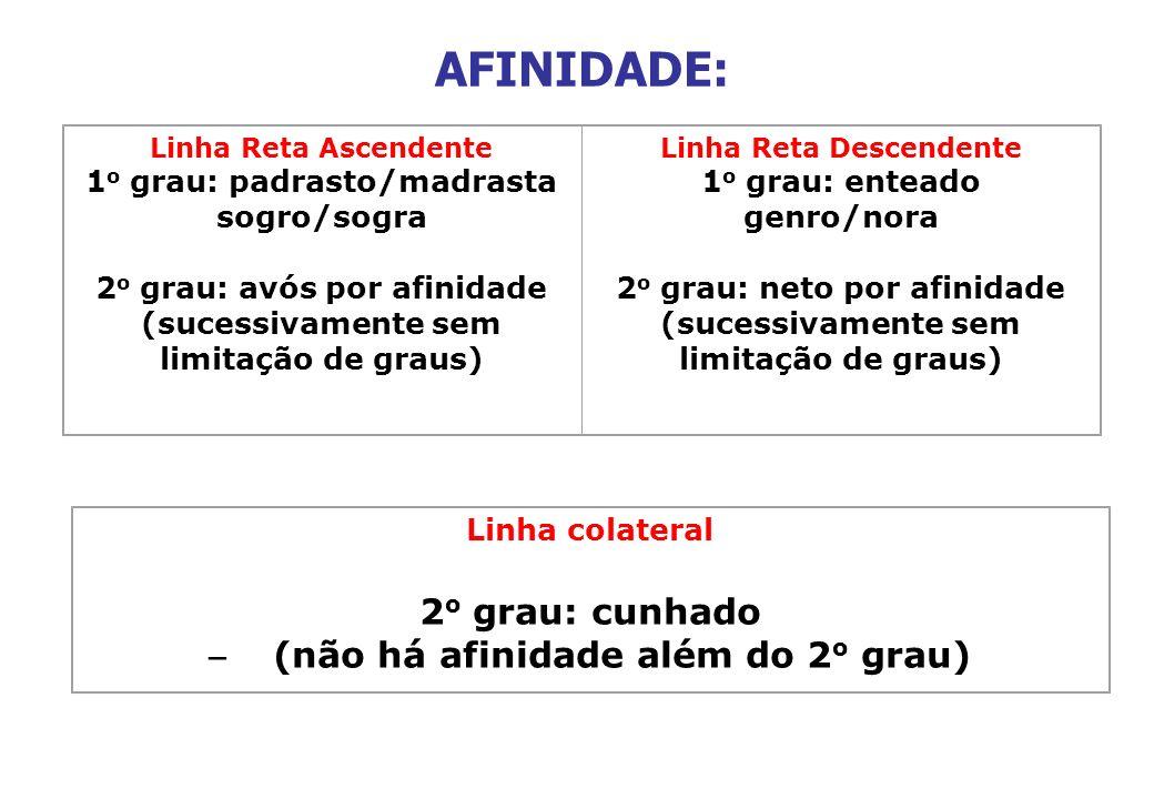 AFINIDADE: Linha Reta Ascendente 1 o grau: padrasto/madrasta sogro/sogra 2 o grau: avós por afinidade (sucessivamente sem limitação de graus) Linha Re