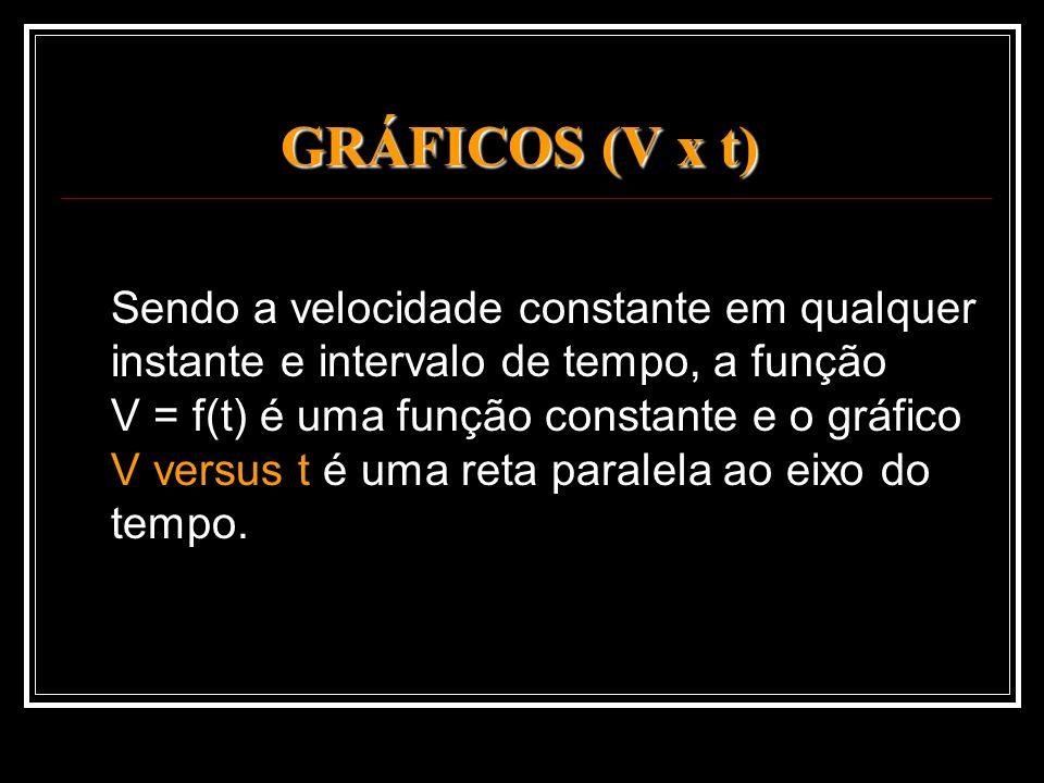 GRÁFICOS (V x t) Sendo a velocidade constante em qualquer instante e intervalo de tempo, a função V = f(t) é uma função constante e o gráfico V versus