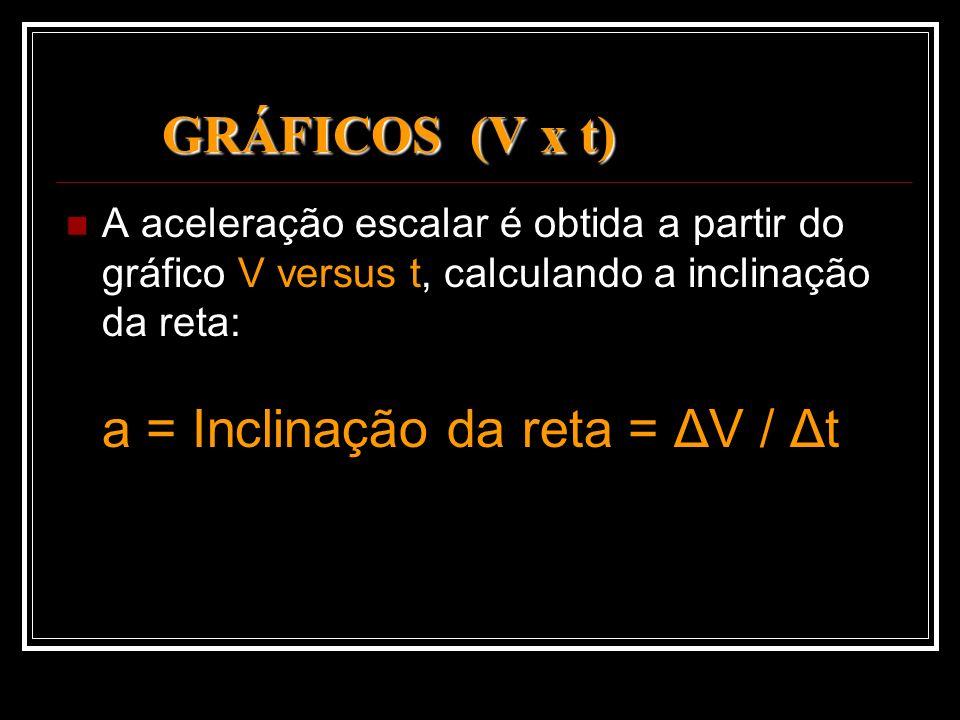 GRÁFICOS (V x t) A aceleração escalar é obtida a partir do gráfico V versus t, calculando a inclinação da reta: a = Inclinação da reta = ΔV / Δt