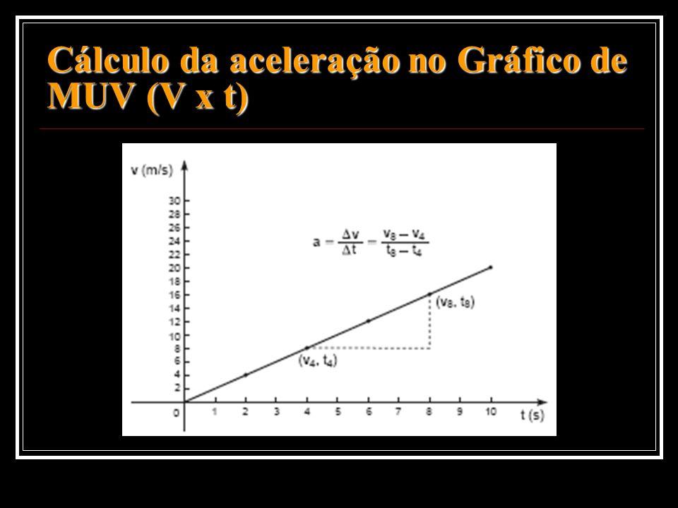 Cálculo da aceleração no Gráfico de MUV (V x t)