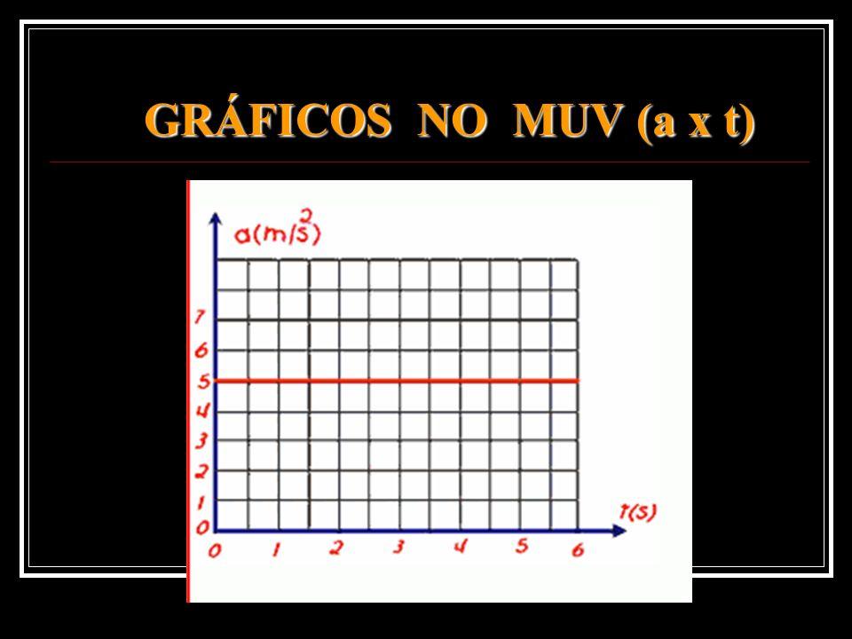 GRÁFICOS NO MUV (a x t)