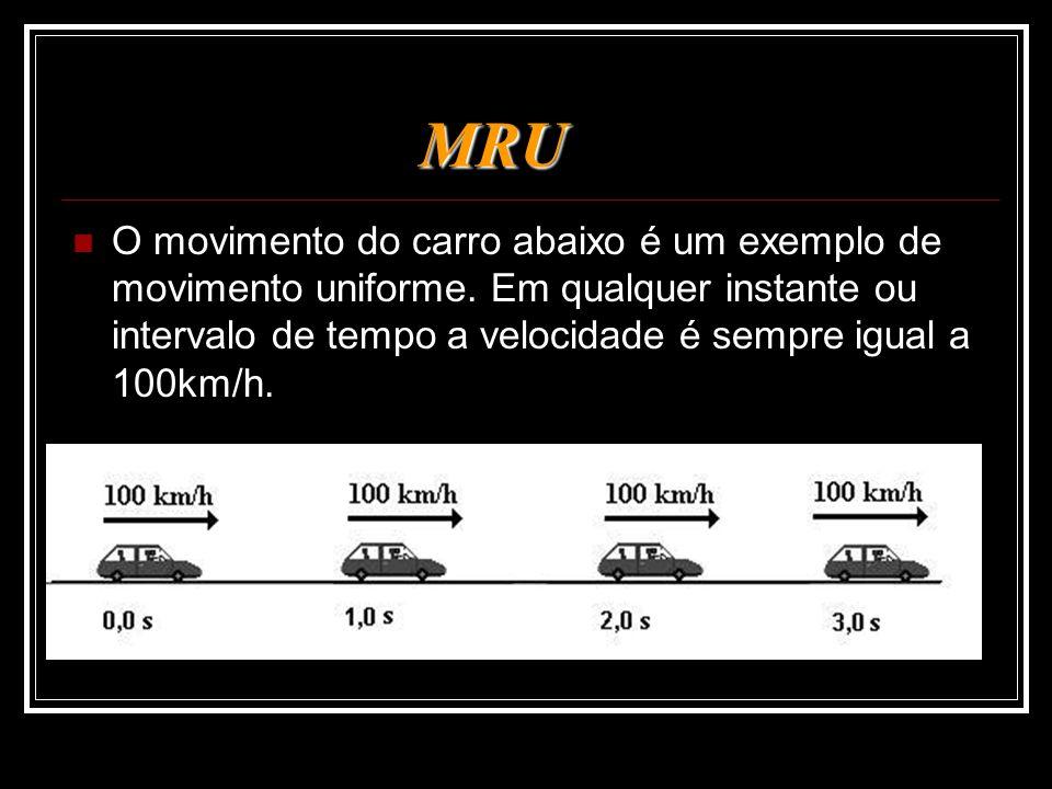MRU MRU O movimento do carro abaixo é um exemplo de movimento uniforme. Em qualquer instante ou intervalo de tempo a velocidade é sempre igual a 100km