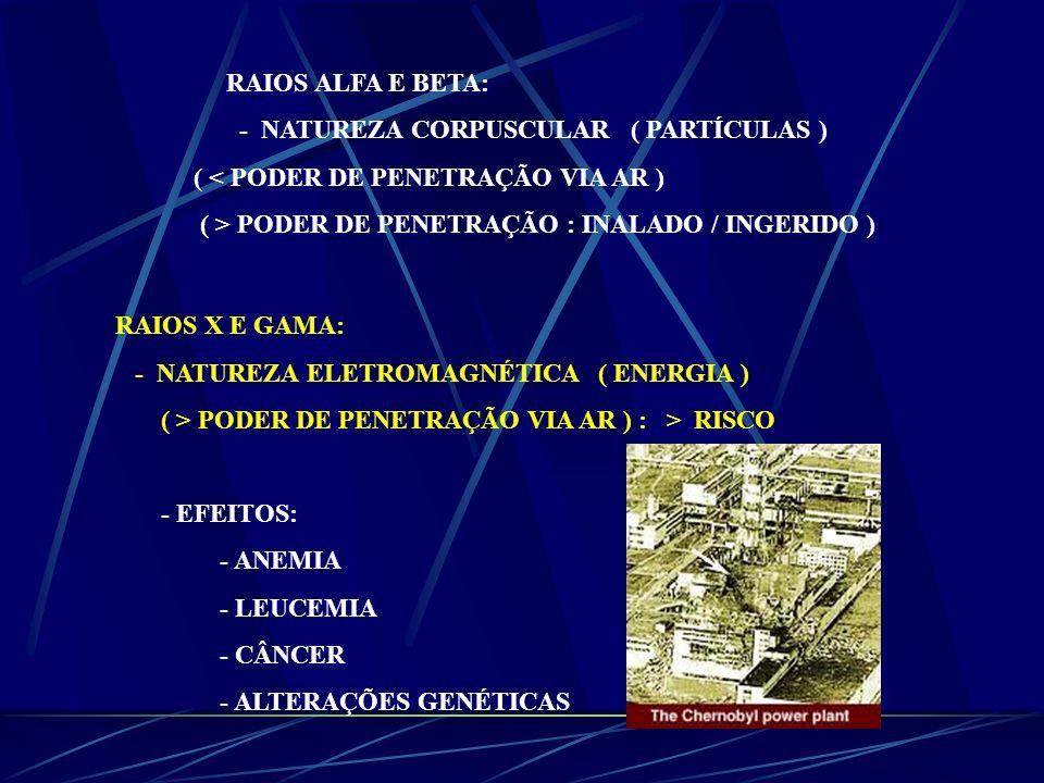 RAIOS ALFA E BETA: - NATUREZA CORPUSCULAR ( PARTÍCULAS ) ( < PODER DE PENETRAÇÃO VIA AR ) ( > PODER DE PENETRAÇÃO : INALADO / INGERIDO ) RAIOS X E GAM