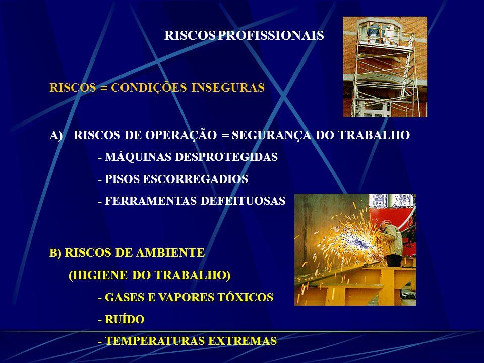 RISCOS PROFISSIONAIS RISCOS = CONDIÇÕES INSEGURAS A)RISCOS DE OPERAÇÃO = SEGURANÇA DO TRABALHO - MÁQUINAS DESPROTEGIDAS - PISOS ESCORREGADIOS - FERRAM