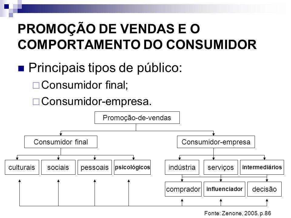 PROMOÇÃO DE VENDAS E O COMPORTAMENTO DO CONSUMIDOR Principais tipos de público: Consumidor final; Consumidor-empresa. Promoção-de-vendas Consumidor fi