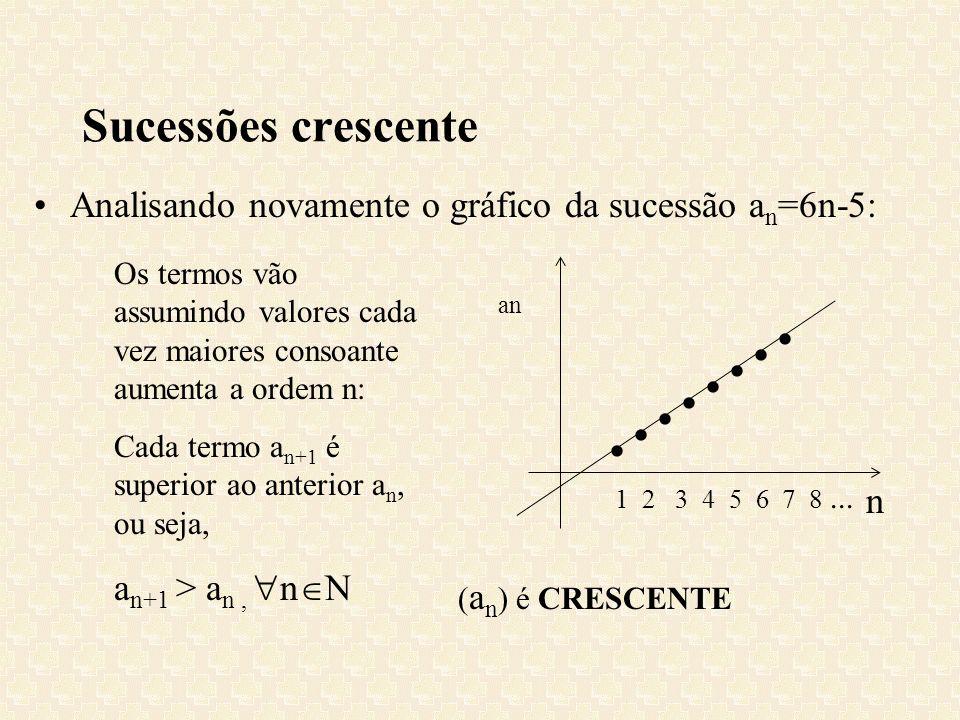 Sucessões crescente Analisando novamente o gráfico da sucessão a n =6n-5: Os termos vão assumindo valores cada vez maiores consoante aumenta a ordem n