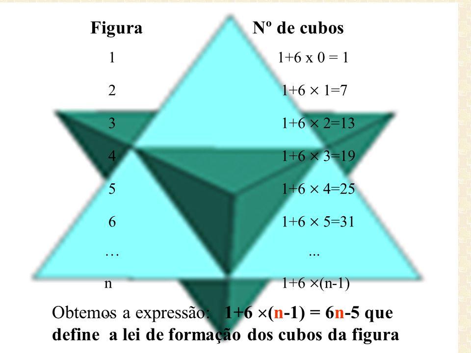 Figura Nº de cubos 1 1+6 x 0 = 1 2 1+6 1=7 3 1+6 2=13 4 1+6 3=19 5 1+6 4=25 6 1+6 5=31 …... n 1+6 (n-1)... Obtemos a expressão: 1+6 (n-1) = 6n-5 que d