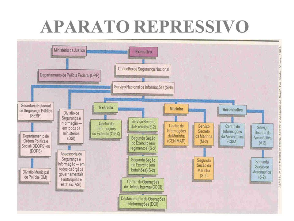 APARATO REPRESSIVO