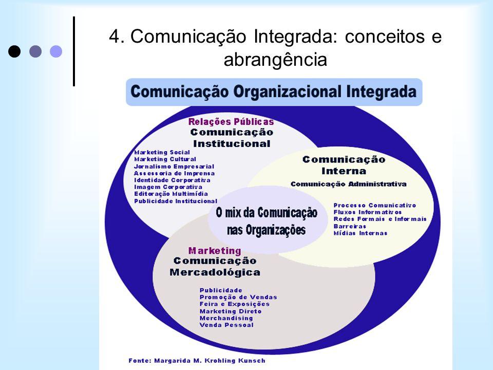 Profa. Dra. Margarida M. Krohling Kunsch 4. Comunicação Integrada: conceitos e abrangência
