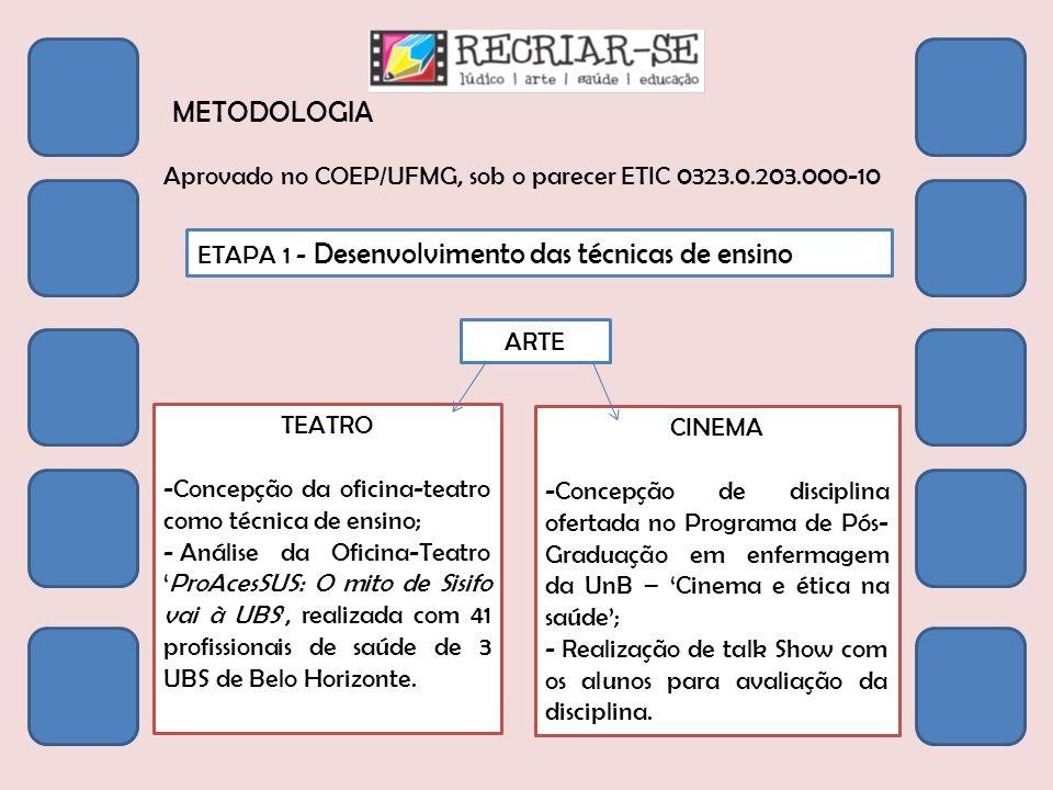METODOLOGIA Aprovado no COEP/UFMG, sob o parecer ETIC 0323.0.203.000-10 ETAPA 1 - Desenvolvimento das técnicas de ensino ARTE TEATRO -Concepção da ofi
